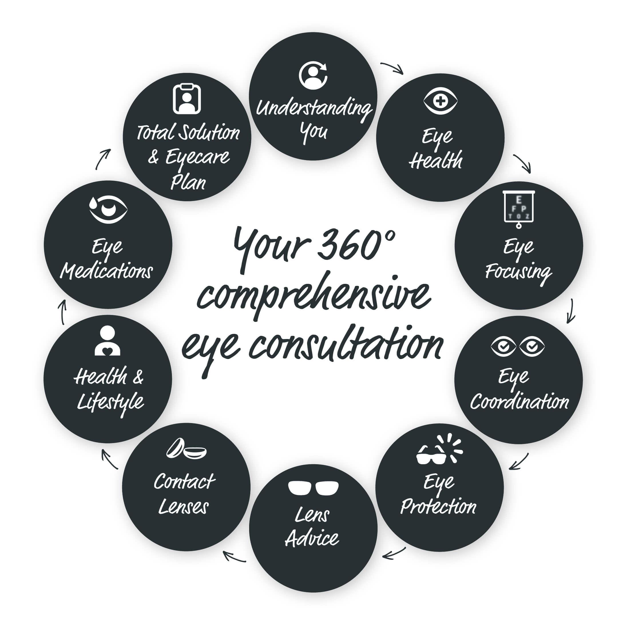 360 Degree Comprehensive Examination
