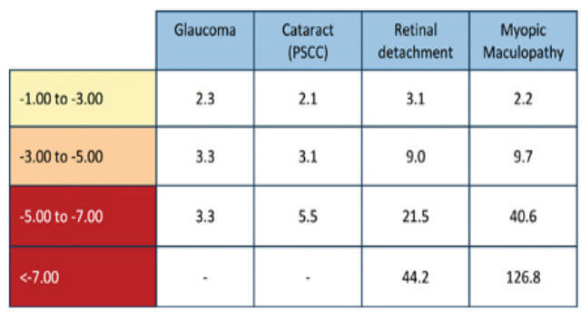 myopia risk table